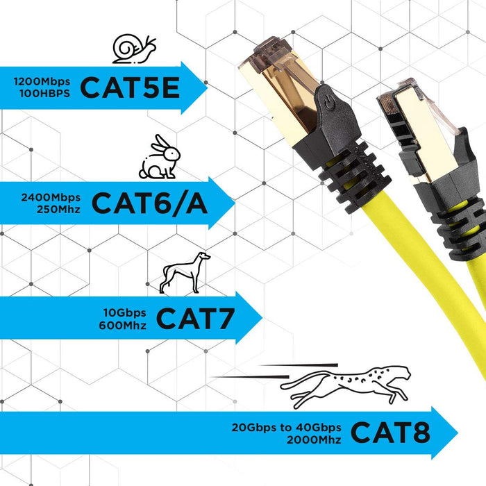 Duronic YELLOW 0.5M CAT8 Cable | S/FTP Shielded Ethernet Wire | Super-Fast Network Patch Lead | Supports Bandwidth up to 2GHz/2000MHz | Snagless Gold RJ45 Connections | Data transmission 40 Gigabit