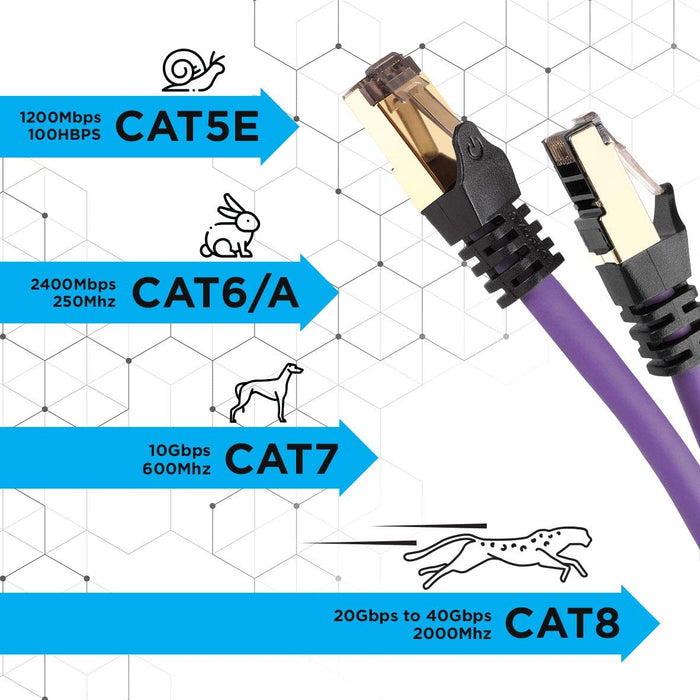 Duronic PURPLE 10M CAT8 Cable | S/FTP Shielded Ethernet Wire | Super-Fast Network Patch Lead | Supports Bandwidth up to 2GHz/2000MHz | Snagless Gold RJ45 Connections | Data transmission 40 Gigabit