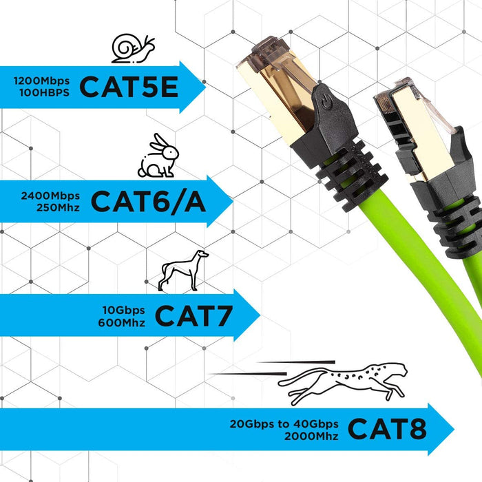 Duronic GREEN 10M CAT8 Cable | S/FTP Shielded Ethernet Wire | Super-Fast Network Patch Lead | Supports Bandwidth up to 2GHz/2000MHz | Snagless Gold RJ45 Connections | Data transmission 40 Gigabit