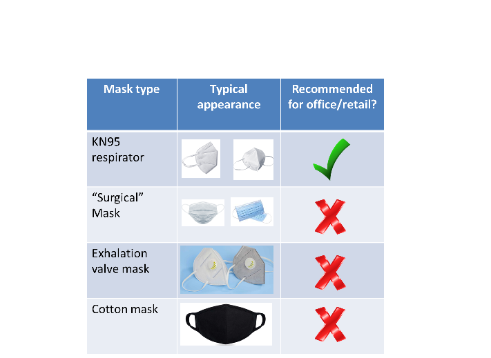 What's the best mask for minimizing risk of coronavirus in a business setting?