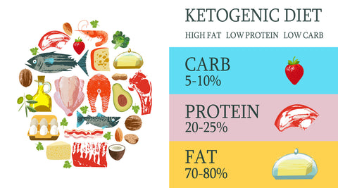 Example of a Ketogenic Diet