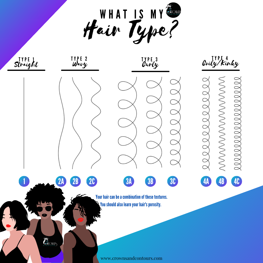 Hair Type Chart by Crowns & Contours For hair type 1, hair type 2a, 2b, 2c, hair type 3a, 3b, 3c, and hair type 4a, 4b, 4c