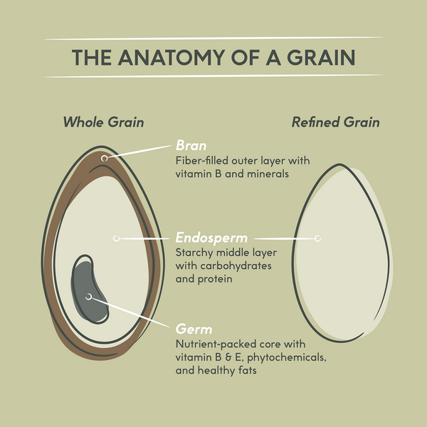 The Whole Story on Whole Grains
