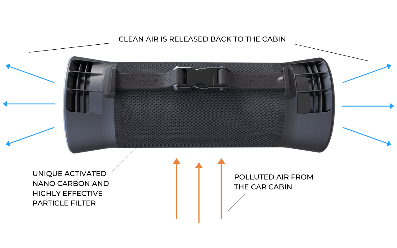 Airlabs Airbubbl Car Air Purifier Technology - Aerify