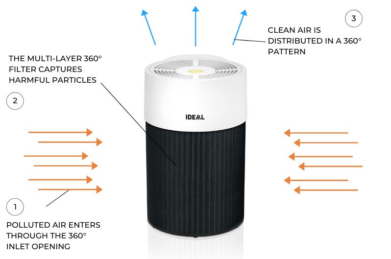 IDEAL AP30 PRO Home Air Purifier - Aerify