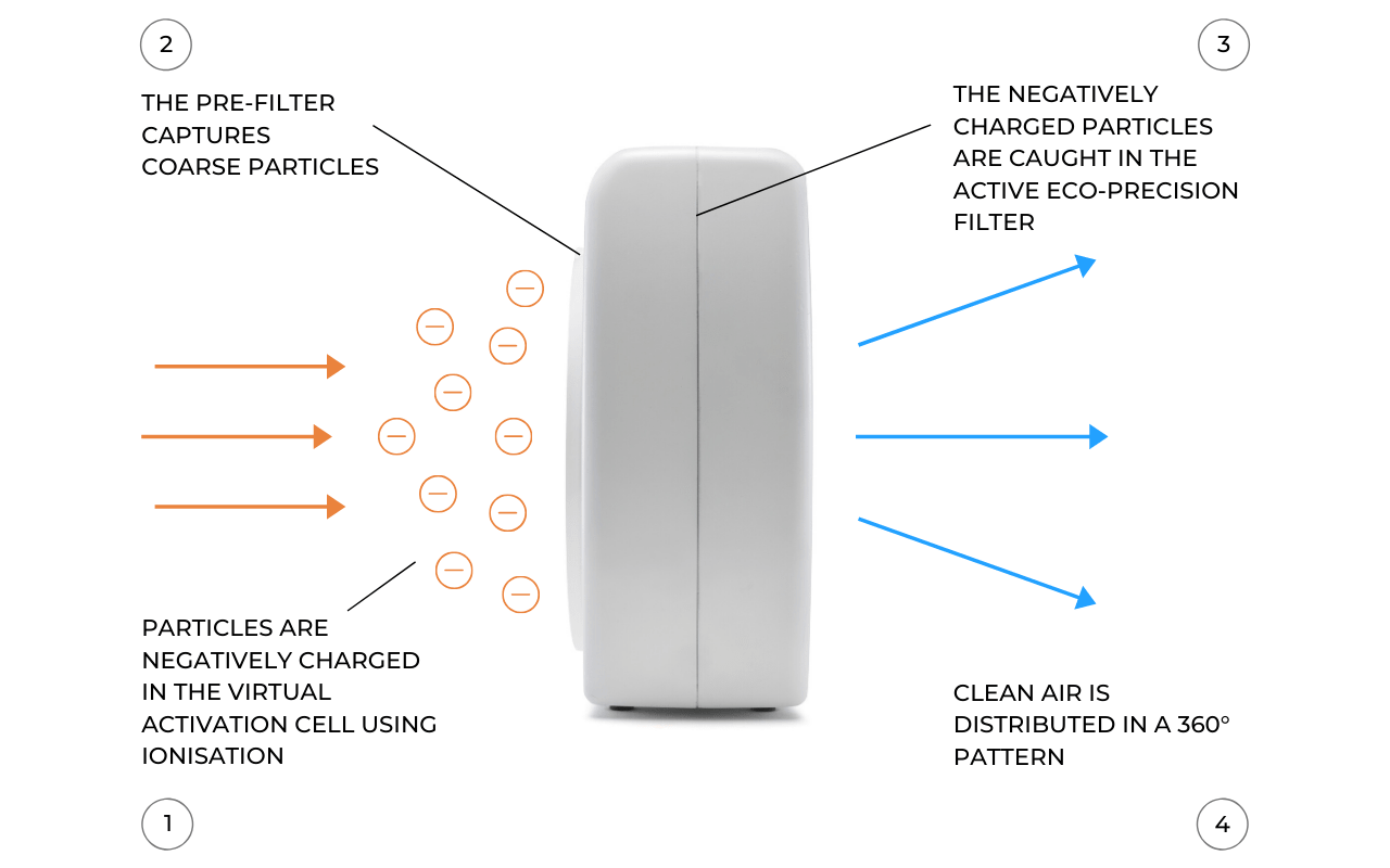 LightAir CellFlow Mini Air Purification Technology - Aerify