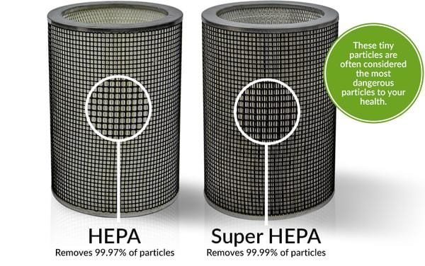 Airpura HEPA Removes 99.97% of particles Super HEPA removes 99.99% of particles