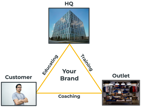 The Brand Triangle shows the relation between HQ, Outlet and Customer