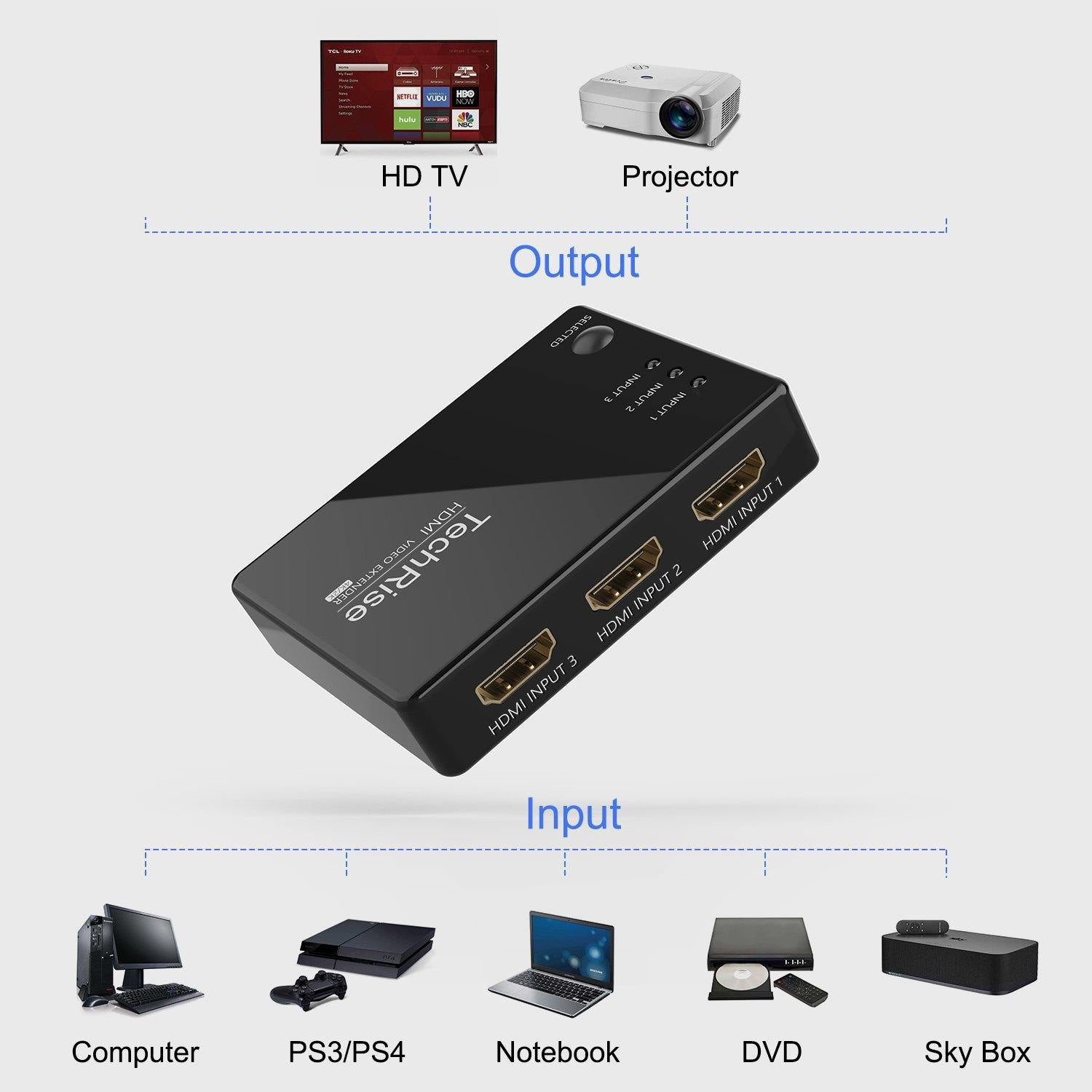 HDMI Switch 4K, TechRise 3-Port HDMI Splitter with Remote Control, HDMI Video HD Converter Adapter, 4K@60Hz HDMI Switcher Hub Supports 4K 3D 1080P for PS3 PS4, Xbox 360, HD-DVD, SKY-STB, Plug & Play