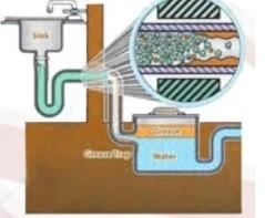 Clogged drain and trap illustration