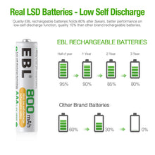 Load image into Gallery viewer, EBL AAA 1.2v Rechargeable Batteries 800mAh - EBLOfficial