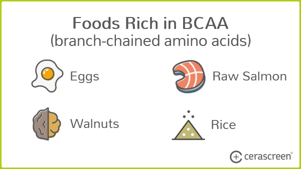Foods containing Branch Chain Amino Acids