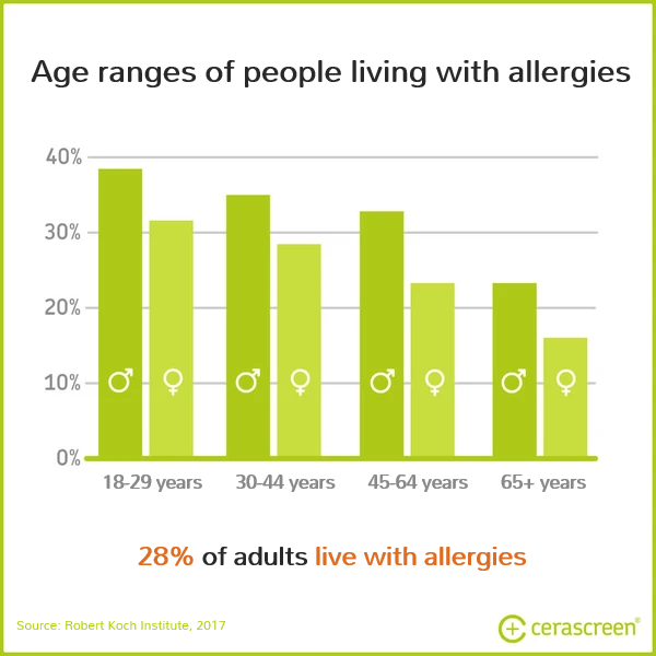 Age Ranges of people living with allergies