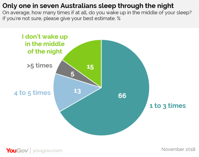 Pie chart showing one in seven Australians sleep through the night