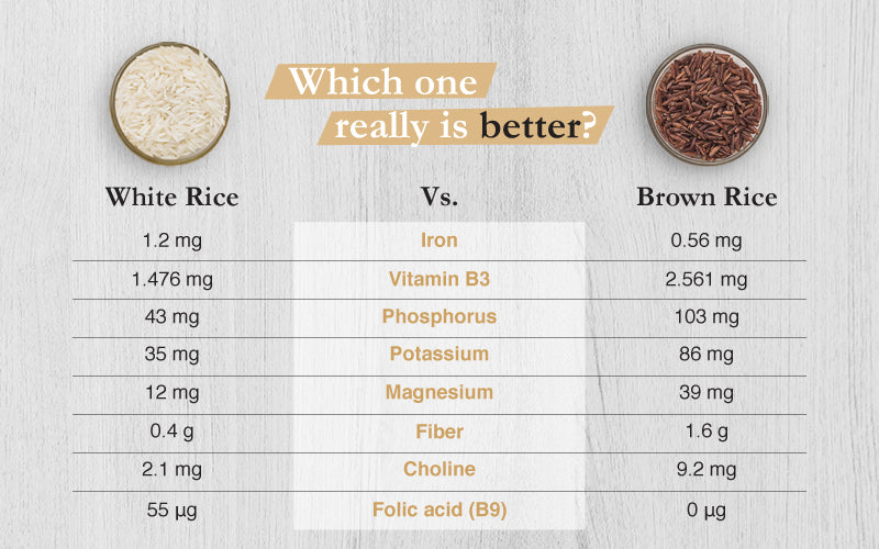the different types of rice compare nutritionally when cooked