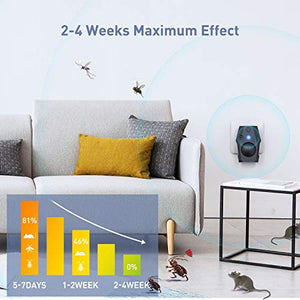 (K711)Letlar Ultrasonic Rodent Repeller Plug in, Ultrasonic Pest Repeller with 4 Modes, Indoor Electronic Pest Rodent Repellent for Squirrel Mice Rat Spider Mosquito ...