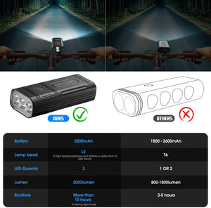 (T240)Aiguozer USB Rechargeable Bike Light, 3000 Lumens 3 LED Bicycle Headlight, 5200mAh Waterproof Bike Front Light and Back Tail Light, 3 or 5 Light Modes Fits All Road Bicycles Mountain Bikes
