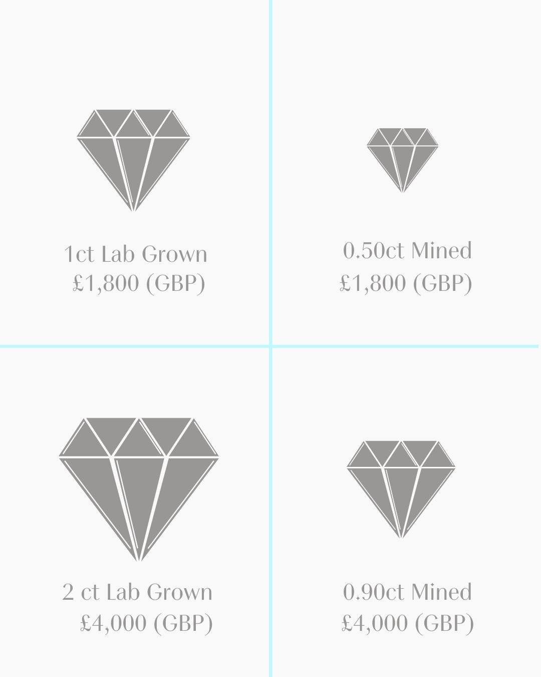 Diagram comparing the price of lab grown diamonds to mined diamonds - lab grown diamonds are less expensive ad the natural diamonds are more expensive.