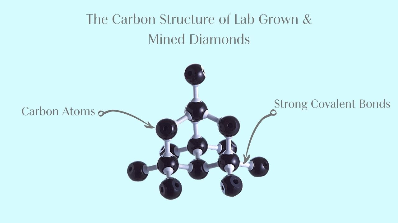 Diagram showing the carbon structure of a lab grown diamond with each carbon atom bound by four covalent bonds