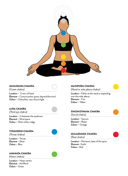 Your Guide to Chakras