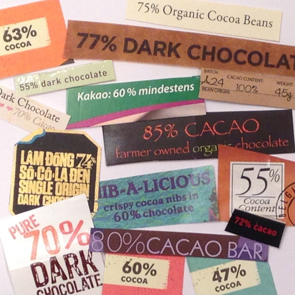 What does Cacao Content (% Cacao) mean?