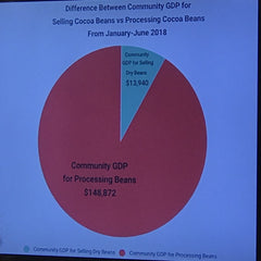 Community GDP for Selling Dry Cocoa Beans vs. Processing Cocoa - Source Alliance of Rural Communities Trinidad and Tobago