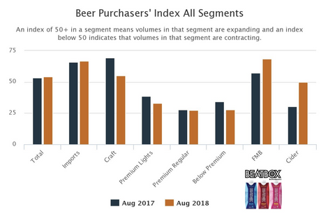 beer purchasers index - all segments