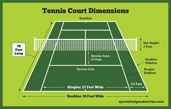 Tennis Court Dimensions & Layout. How Big Is A Tennis Court & Tennis Net?