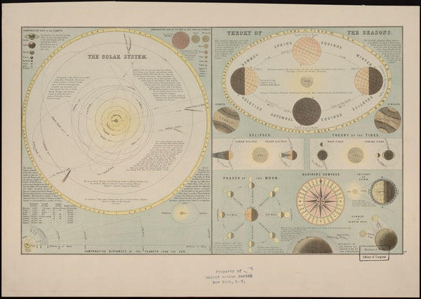 Antique Wall Map of Solar System