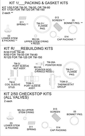 #KIT 2/50 - Checkstop Kit (CLON)