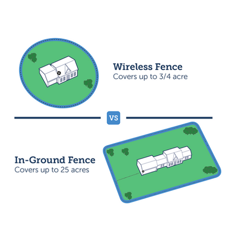 Petsafe Wireless & Wired Fencing system