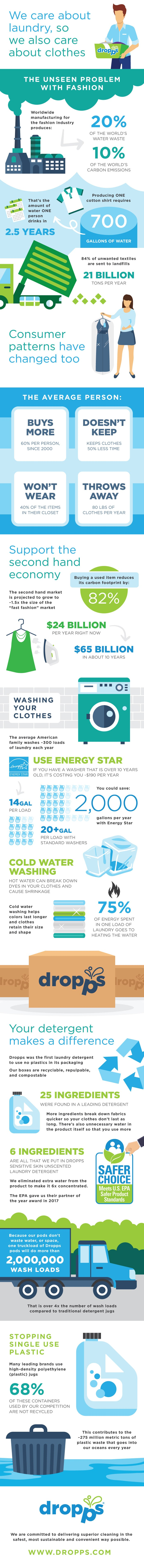 laundry detergent infographic data dropps