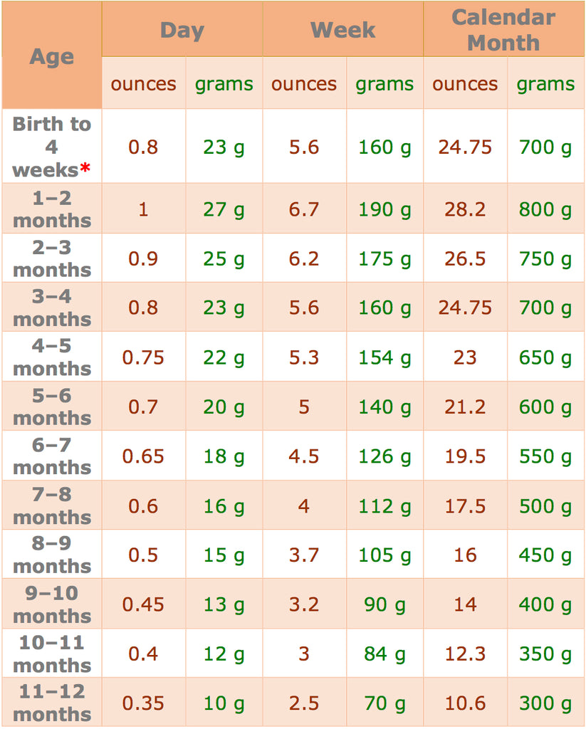 Average weight gain for babies – Baby Care Advice
