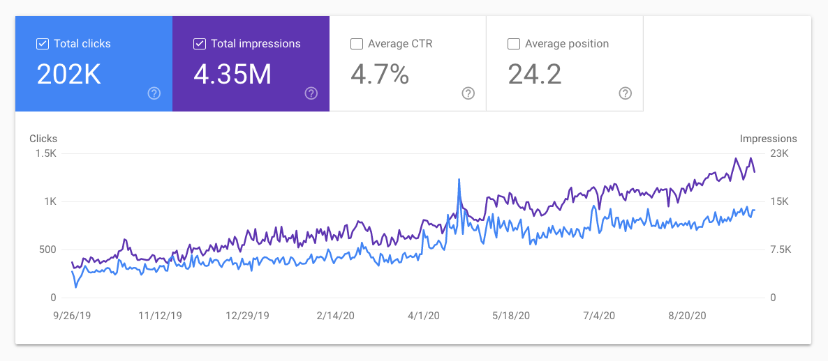Shopyspeed SEO Increase after 1 Year