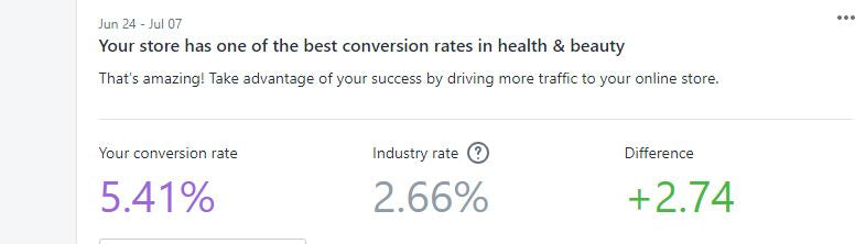 Best online shop conversion rate