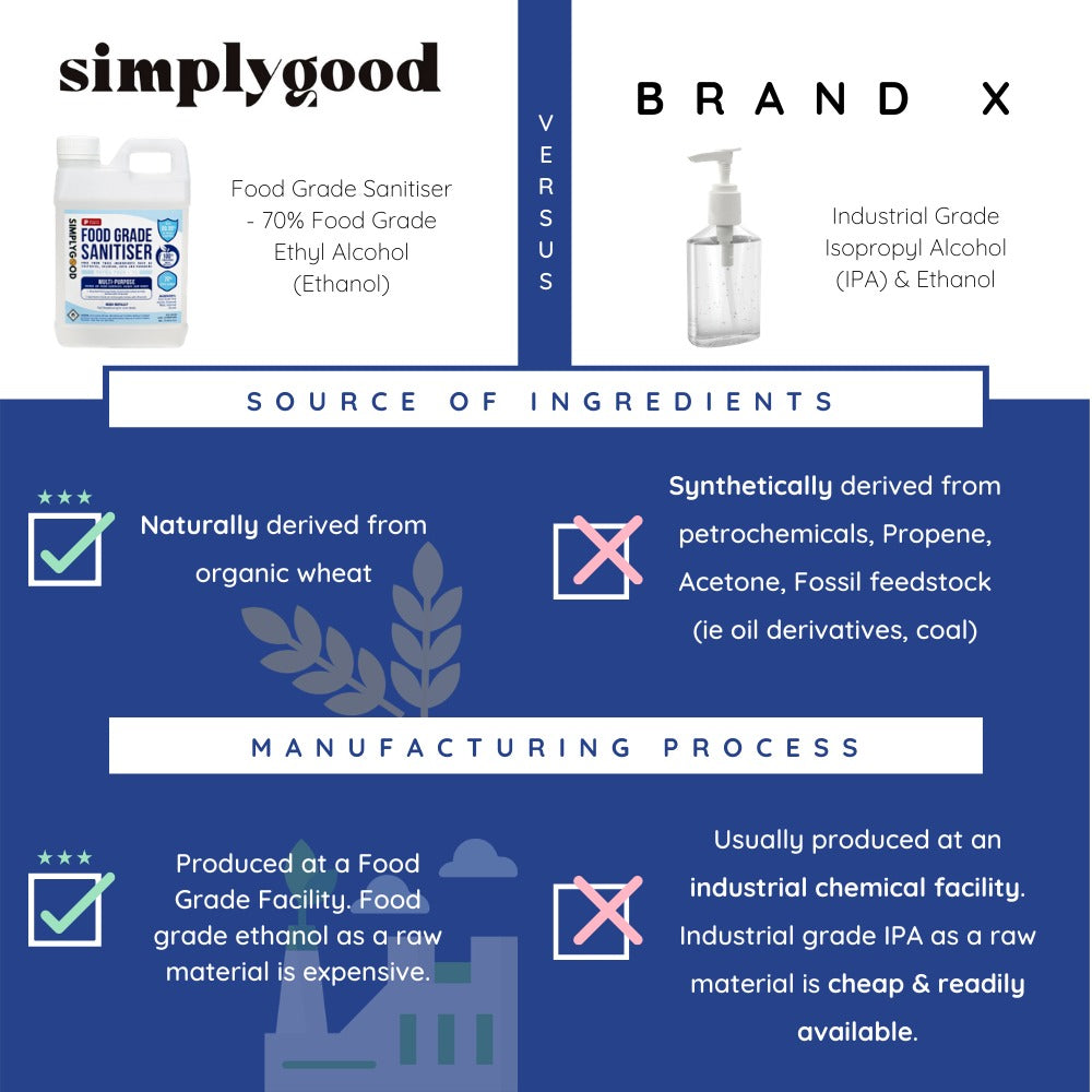 simplygood food grade sanitizers