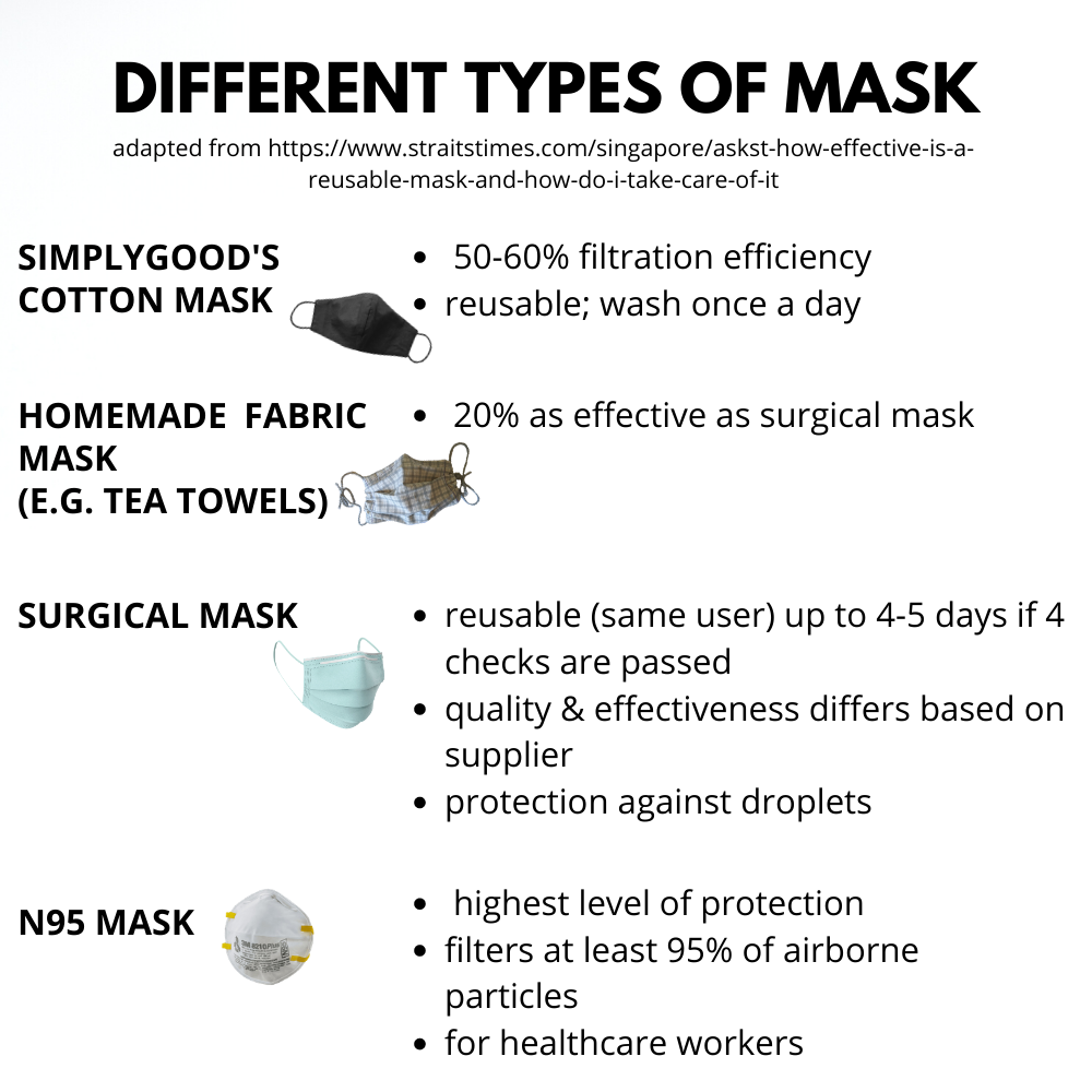 Comparison of mask properties