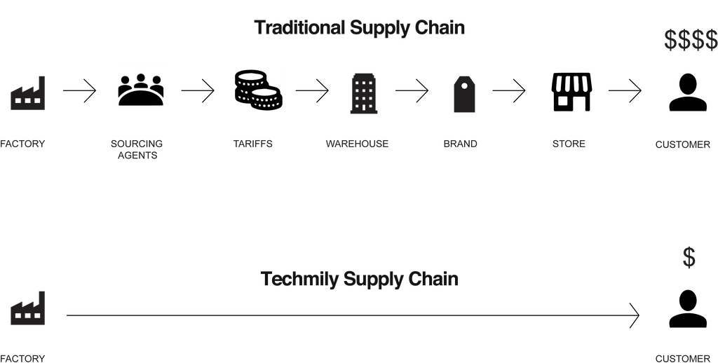 techmily supply chains