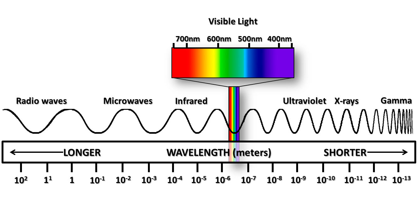 Displaying VisibleLightSpectrum.jpg