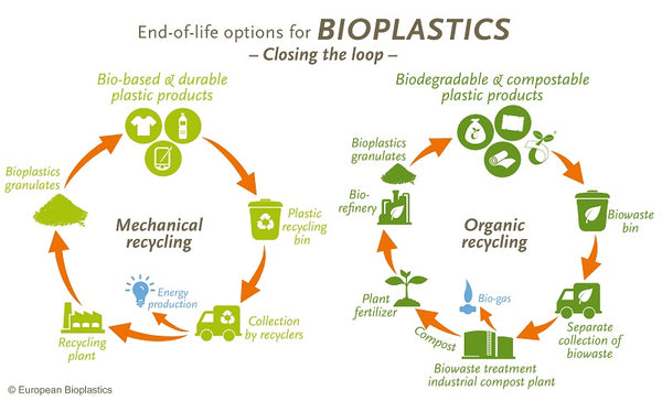 End of life options for bioplastics
