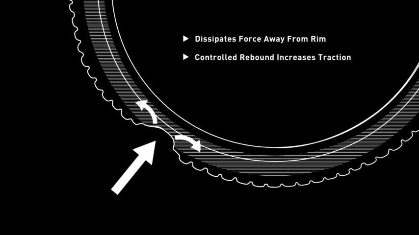 Rimpact - Dissipates force away from Rim