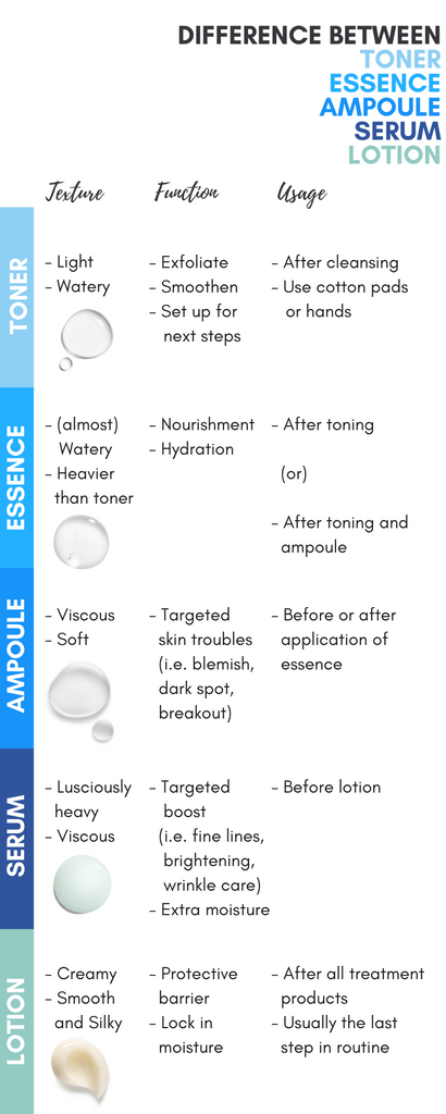 What S The Difference Between Toner Essence Ampoule Serum And Lotion Rovectin Skin Essentials