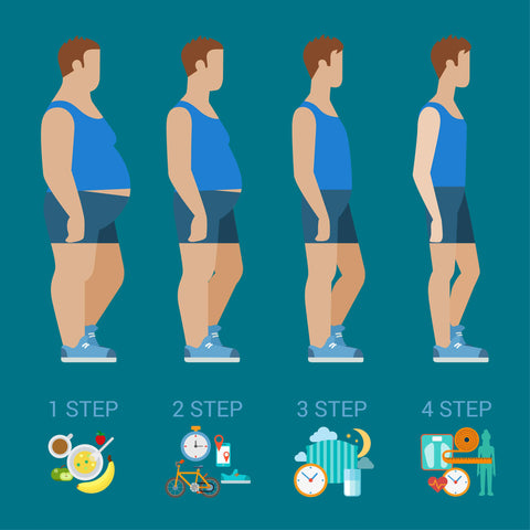 graphic-that-shows-steps-to-weight-loss