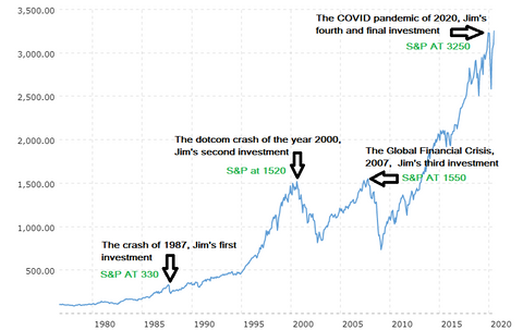 The benefits of holding on to shares & stocks as the market crashes, growth of the market over time