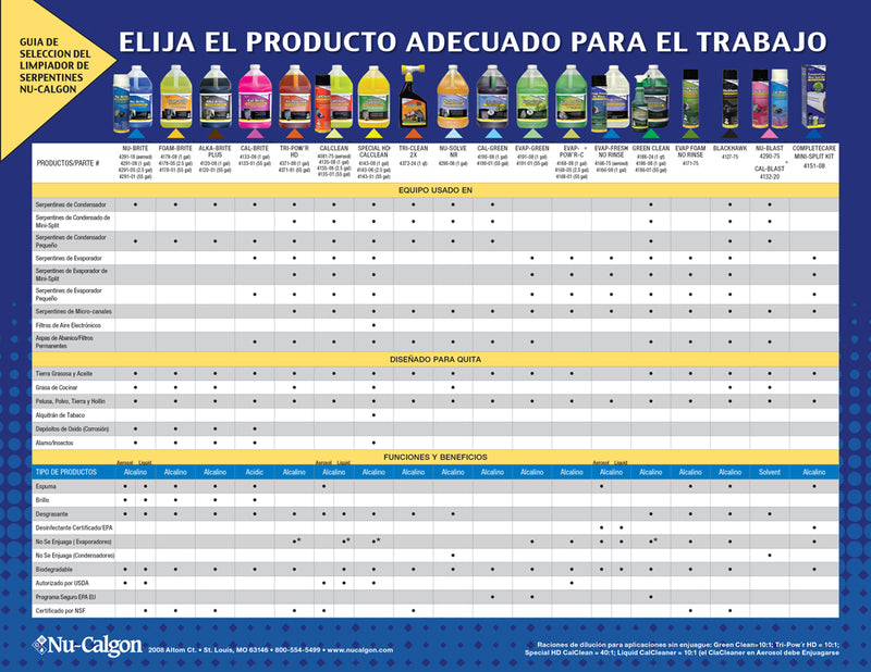Tabla de Quimicos Nu-Calgon