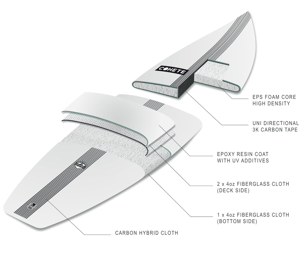 c0bd1ad153 Surf Technology – Cohete Surfboards