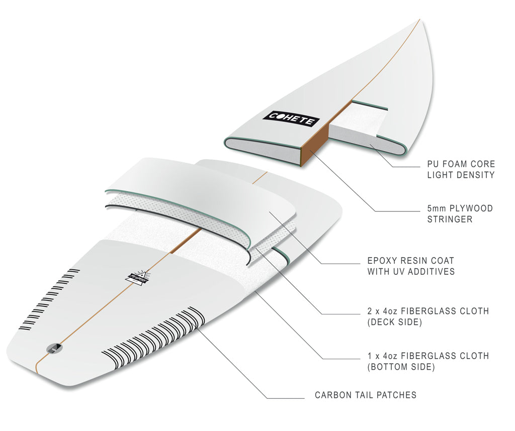 Surf Technology – Cohete Surfboards