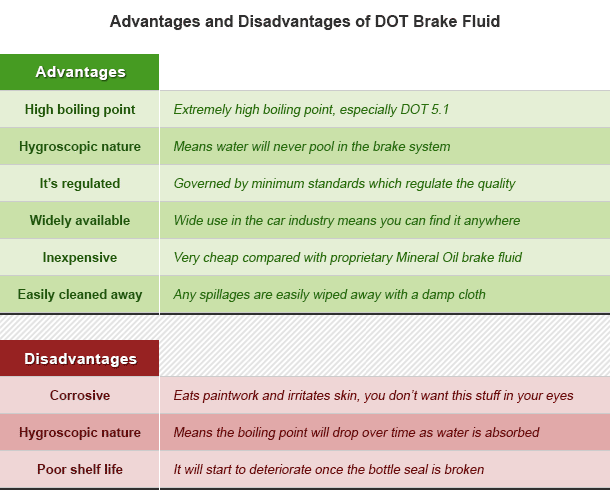 advantages and disadvantages of dot brake fluid