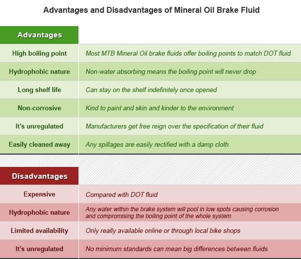 advantages and disadvantages of mineral oil brake fluid