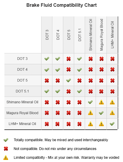 Compatibility chart for DOT and Mineral Oil brake fluids